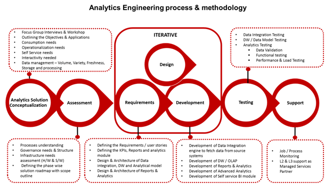 Analytics Engineering Process and methodogy