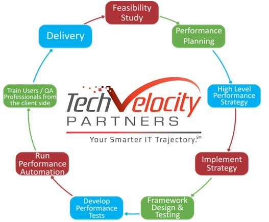 quality assurance techvelocity partnerstechvelocity partners. Black Bedroom Furniture Sets. Home Design Ideas