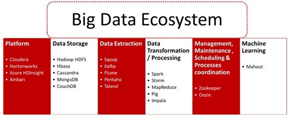 big-data-ecosystem