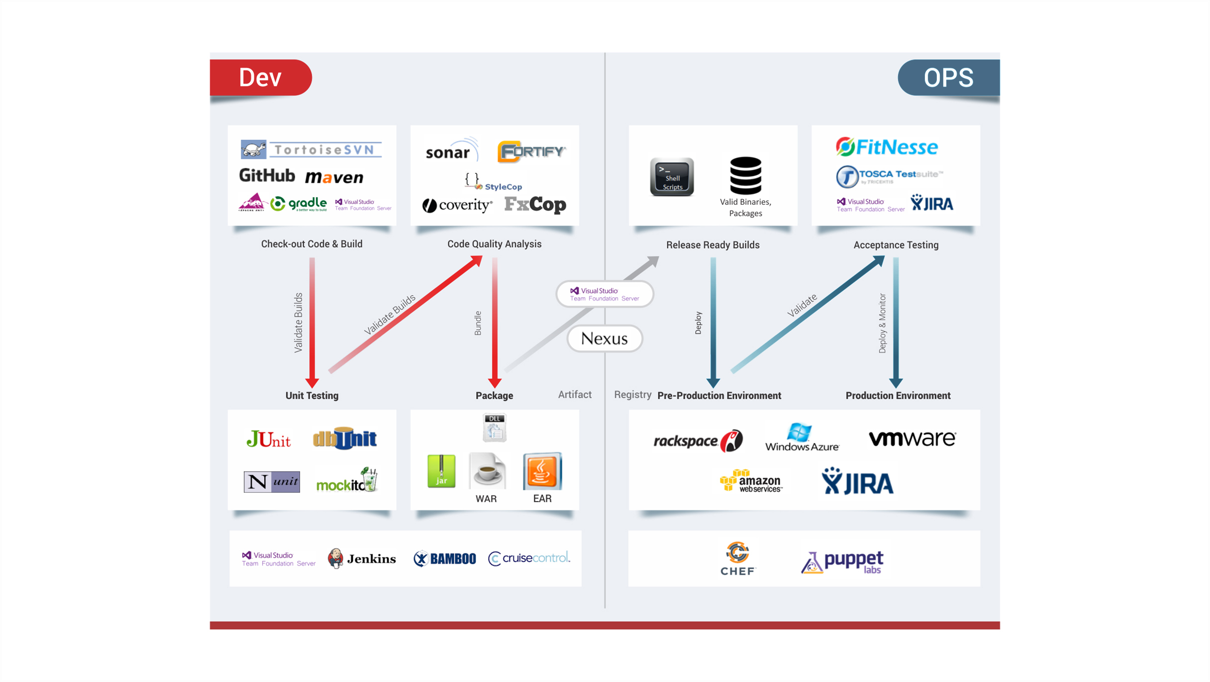 DevOps-Overview