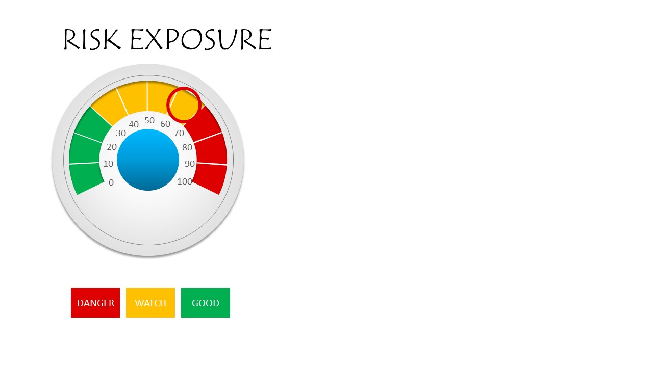 Risk Exposure