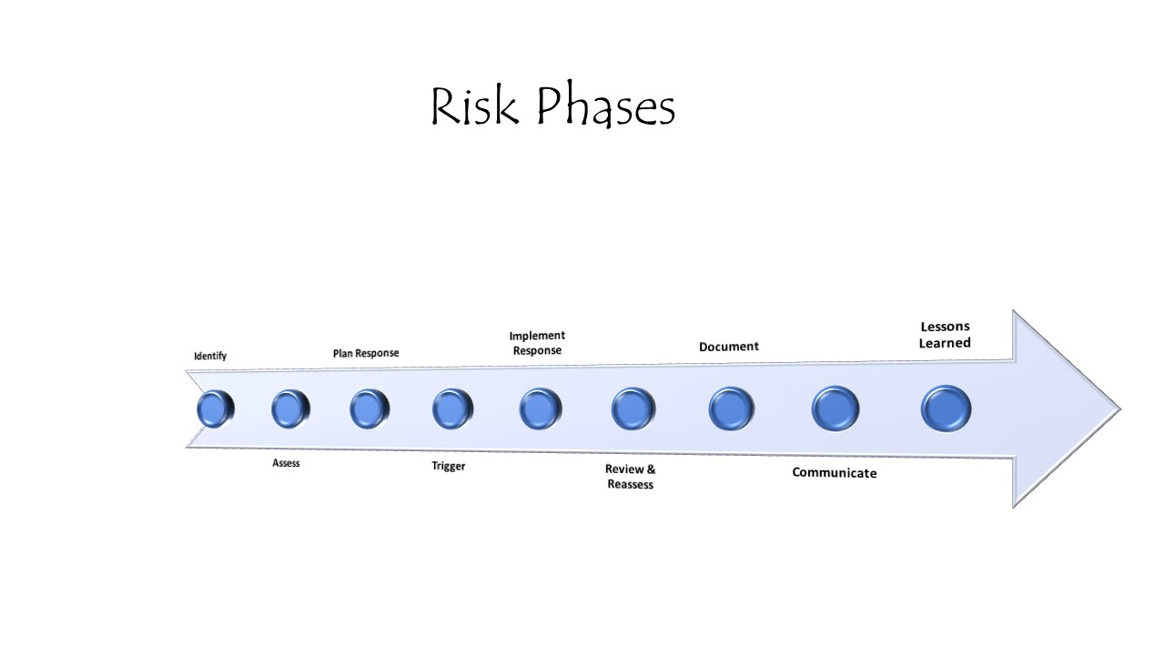 Risk Phases 1 Risk Management Consulting Services