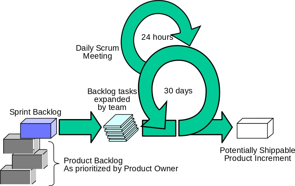 agile product management framework with 80  successrate
