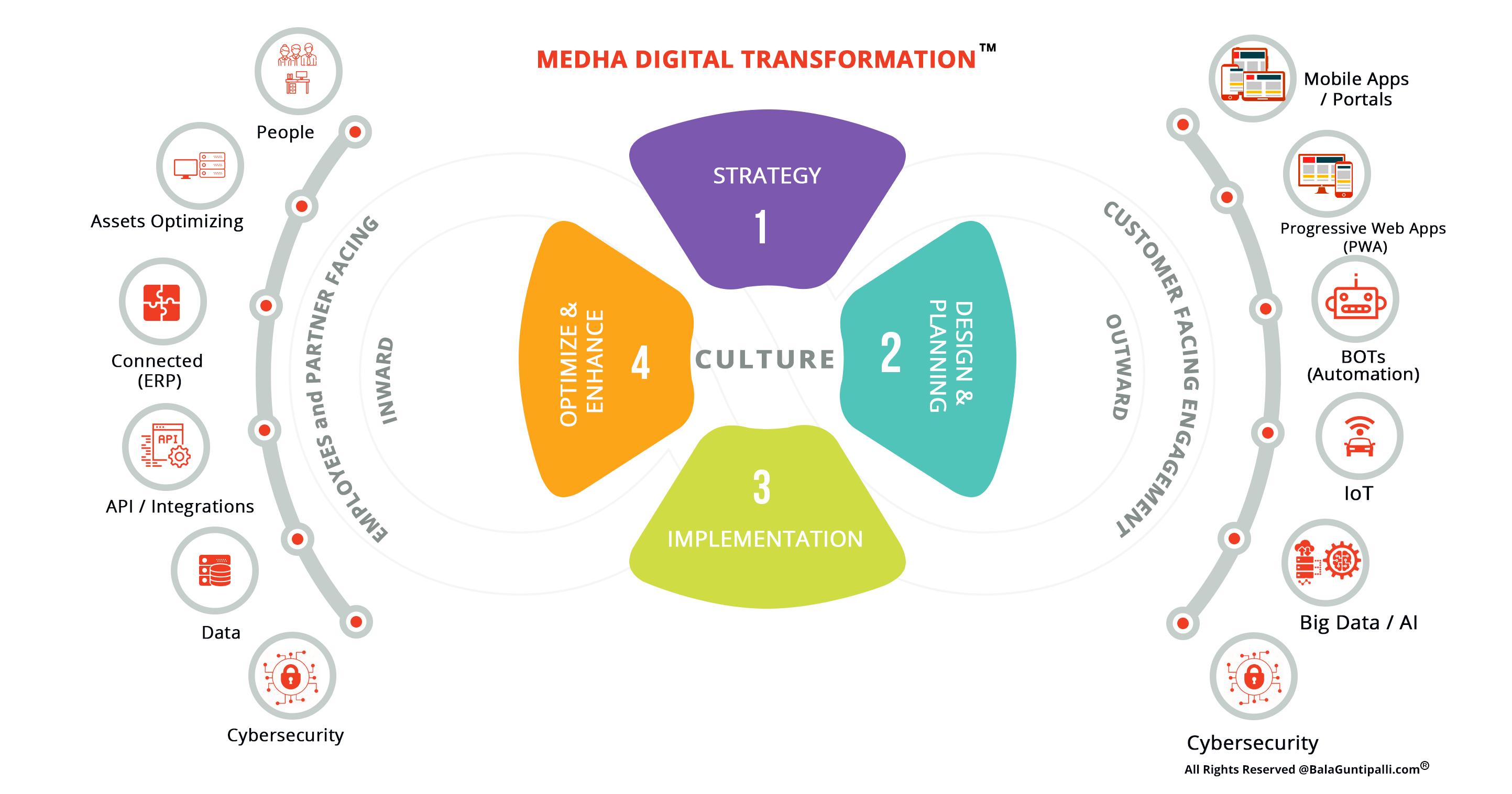 Medha_Digital_Transformation-Sep-7